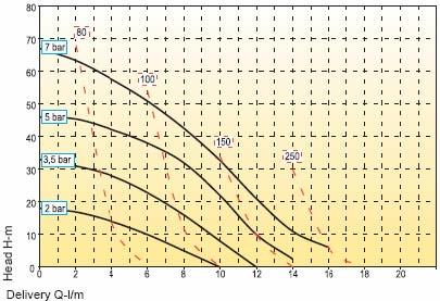 График производительности насоса Boxer ADB017