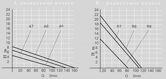 График производительности - бочковые насосы с патрубком Niro нержавеющая сталь