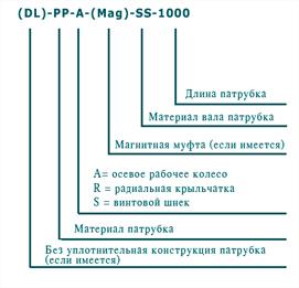 характеристики пневматические насосы с патрубком PVDF поливинилиденфторид