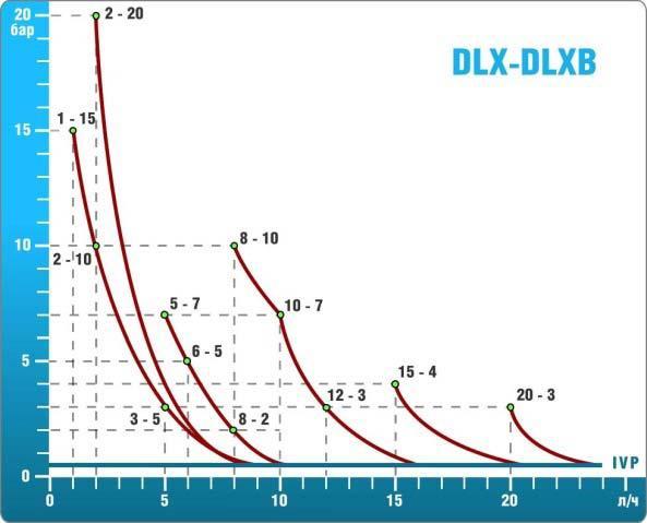 Графики производительности насосов-дозаторов DLX