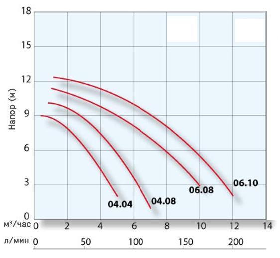 График производительности TMP