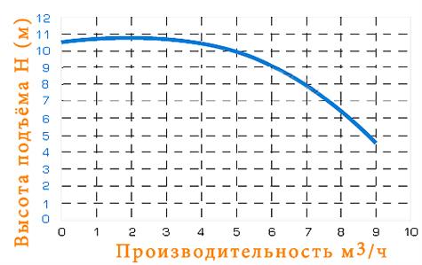 Производительность IM 90