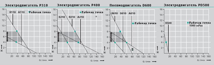 график производительности пневматических бочковых насосов