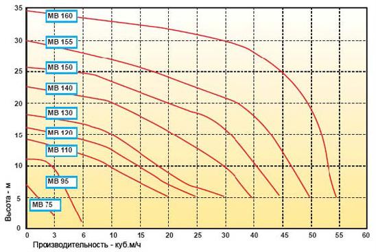 Производительность химических насосов MB