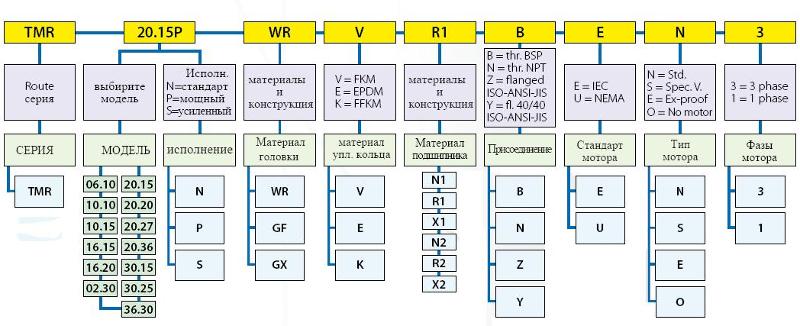 Расшифровка обозначений маркировки насосов TMR