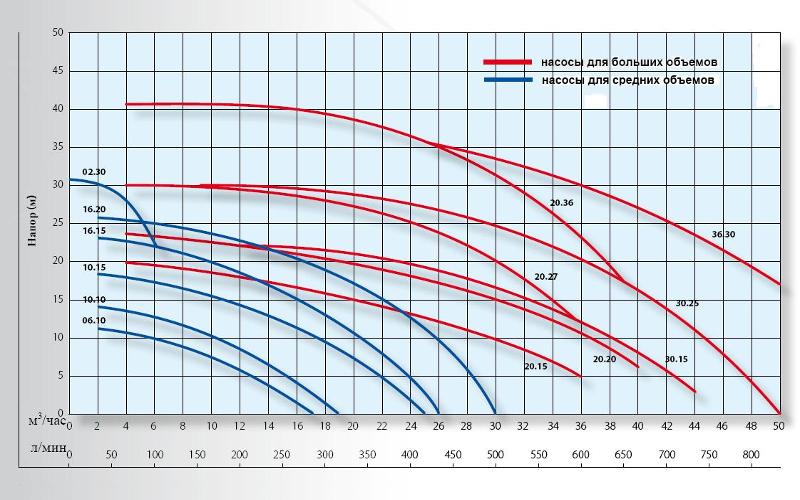 График производительности TMR